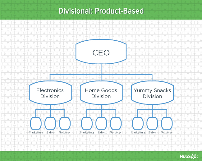 Green diagram of product-based divisional organizational structure