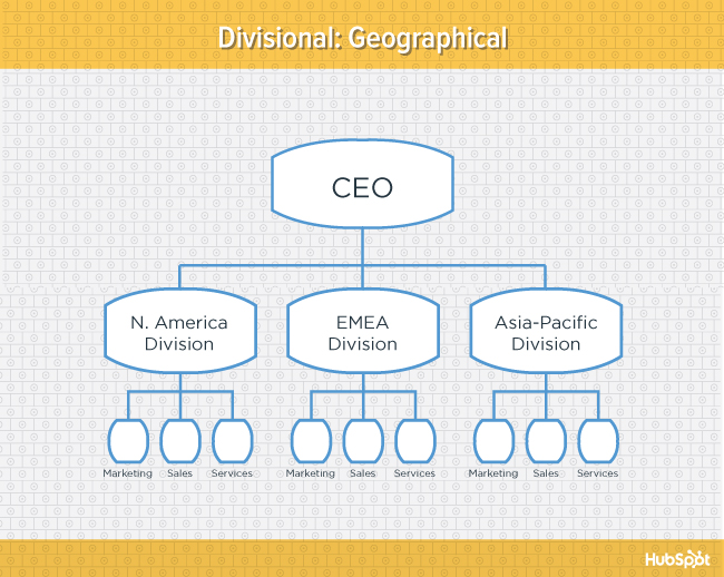 The Pros & Cons of 7 Popular Organizational Structures [Diagrams]