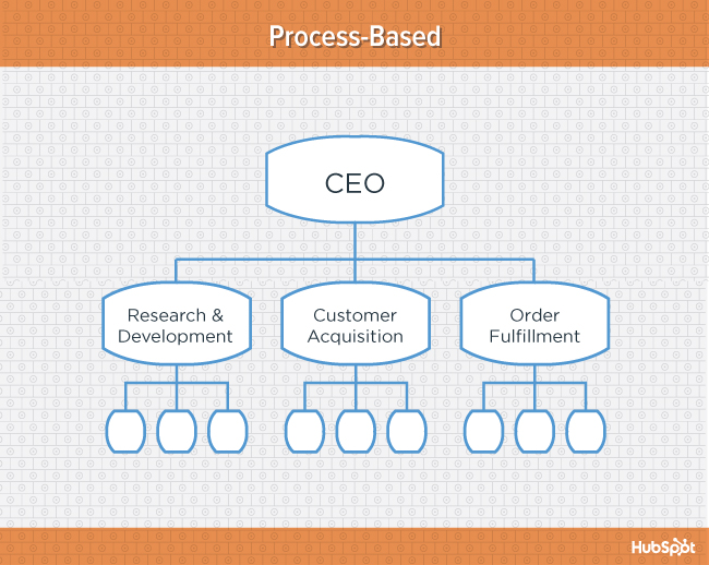 org-charts-process-blog