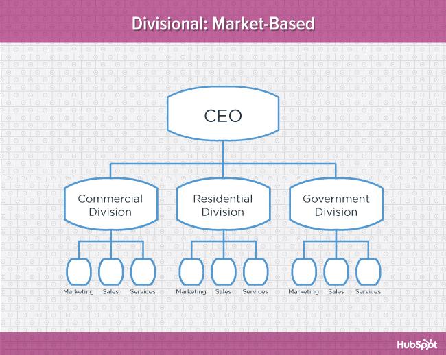types of organizational charts