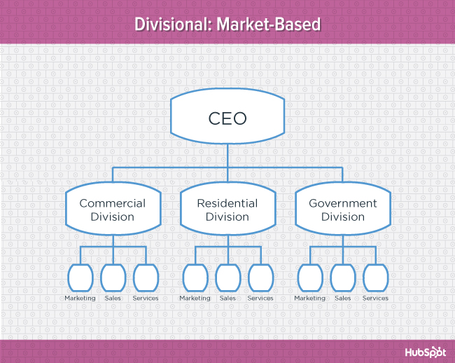 Pink diagram of market-based divisional organizational structure