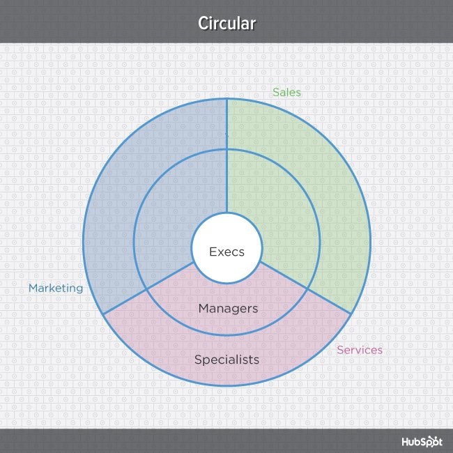 Multi-colored diagram of circular organizational structure