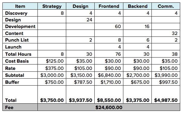 How To Calculate Your Agency Fees Structure