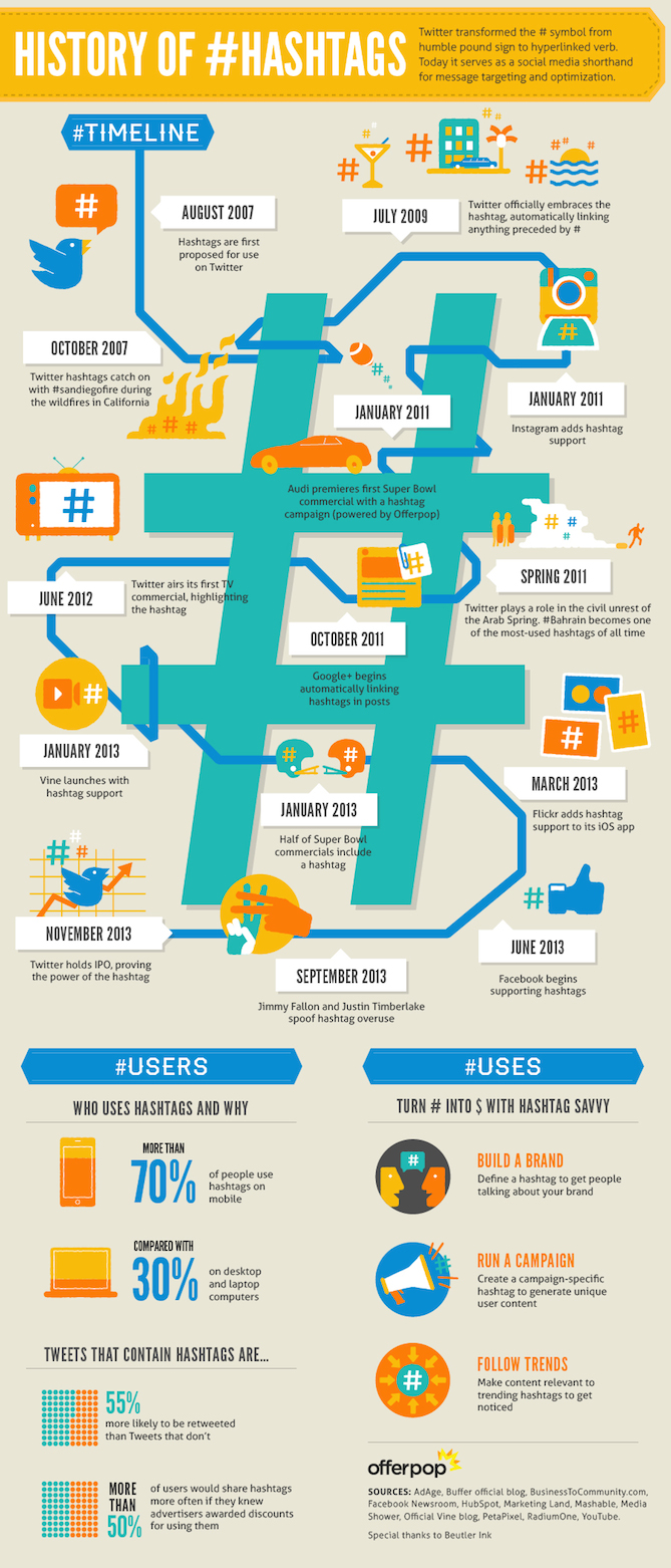 history-of-hashtags