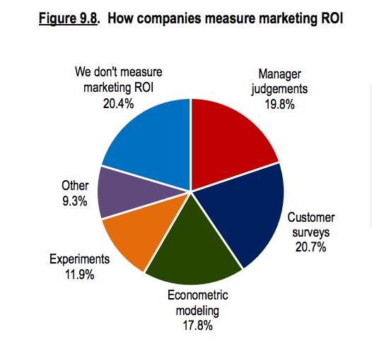 calculate_roi_of_marketing