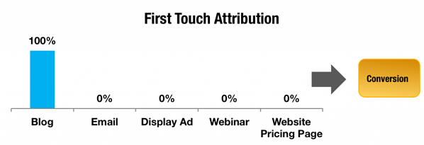 first-touch-attribution