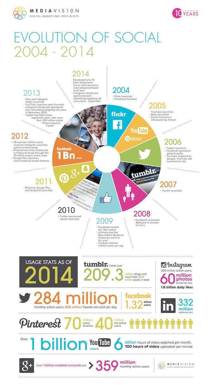 evolution-social-media