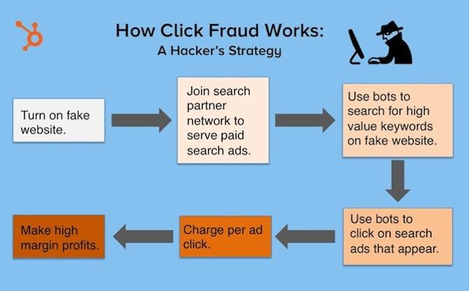 Kā strādā CPC ad fraud?