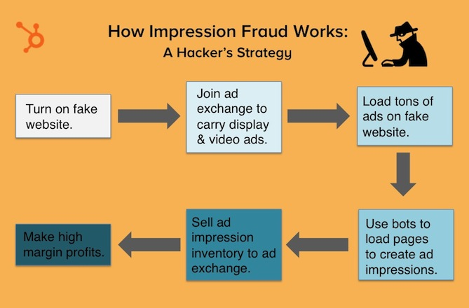 how-impression-fraud-works