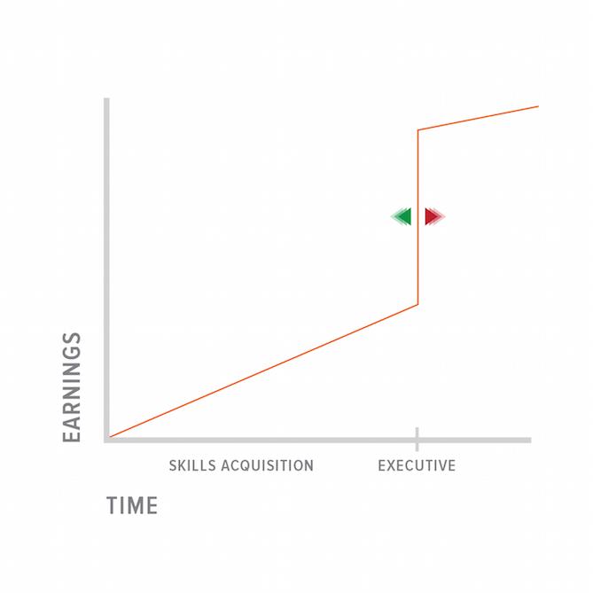 Skills-Acquisition-Model