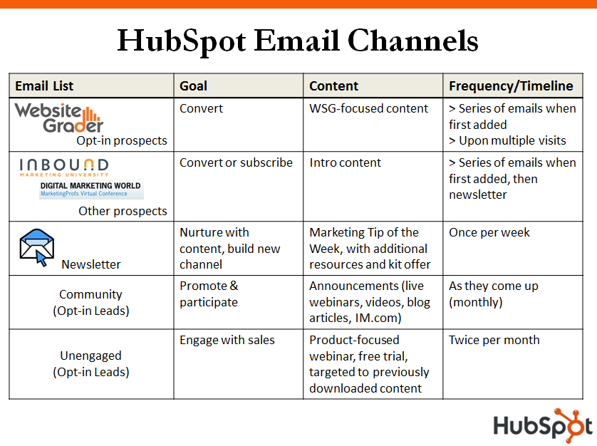 email-segments-channels-2009