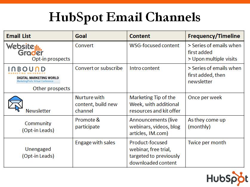 email-segments-channels-2009