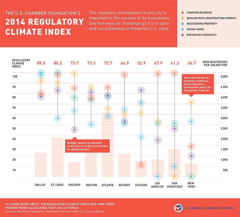 Beutler_USCCF_RegClimate_Infographic_PrintReady-FINAL-05.13
