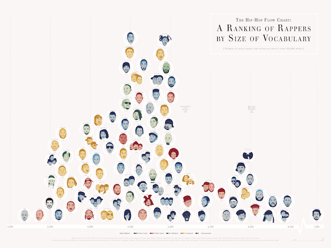 rappers_by_vocab