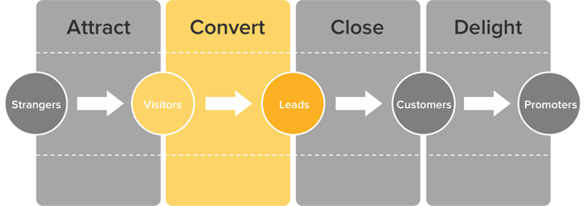 convert-leads-methodology