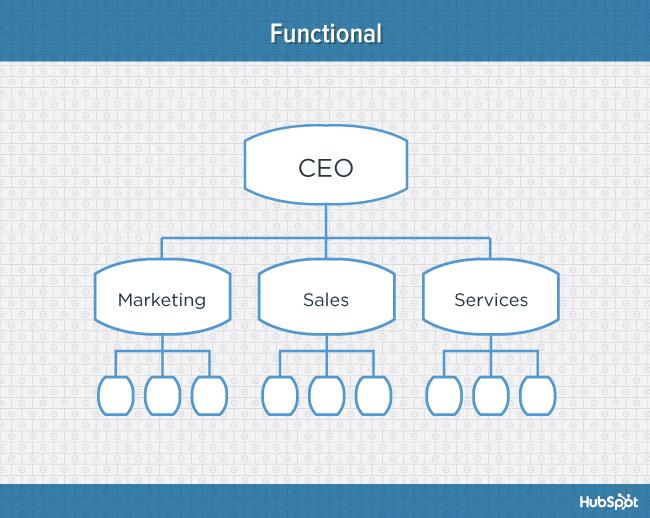 org-charts-functional-blog-1