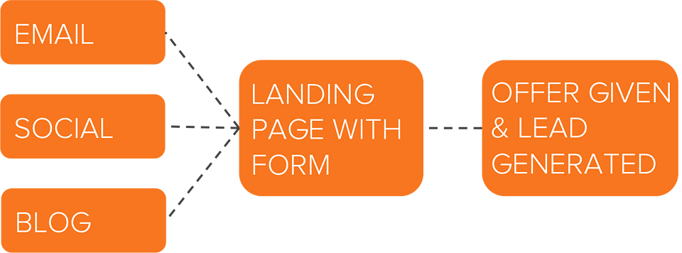 Lead Generation Guide from Hubspot