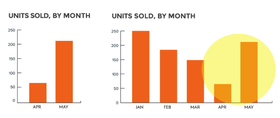 units-sold-data-set