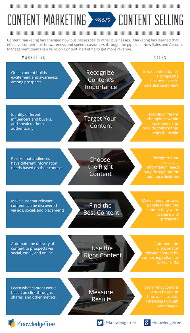 Content-Sales-Infographic