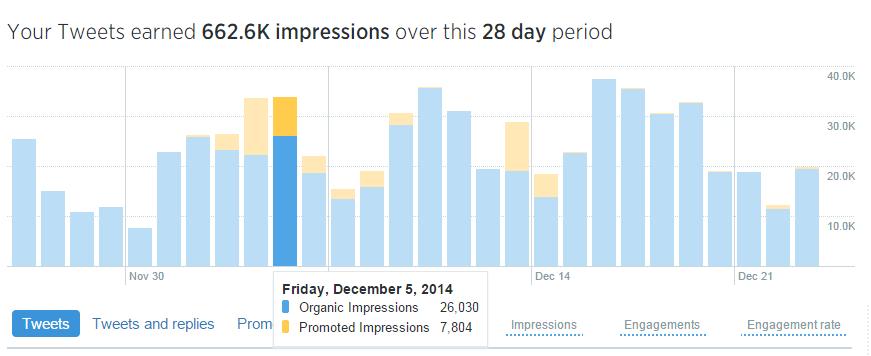 Twitter_analytics_tweet_performance