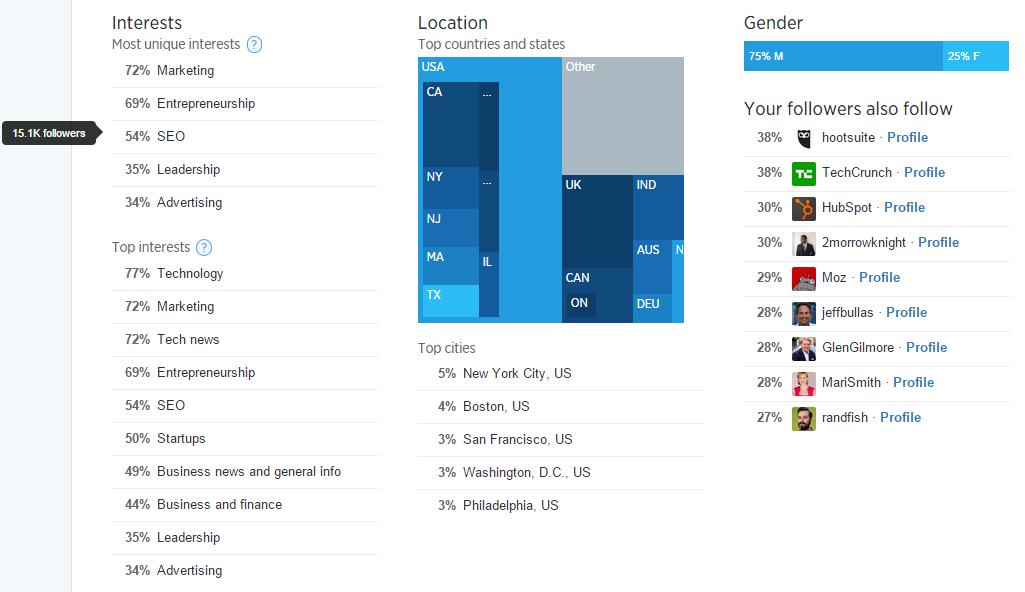 Twitter_analytics_follower_insights