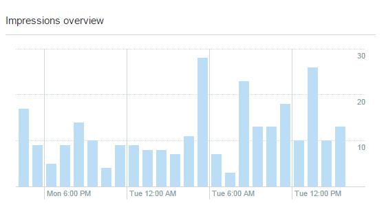 Twitter_Analytics_tweet_details_time_(1)