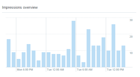Twitter_Analytics_tweet_details_time_(1)