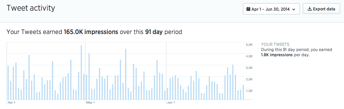 twitter_analytics_dashboard