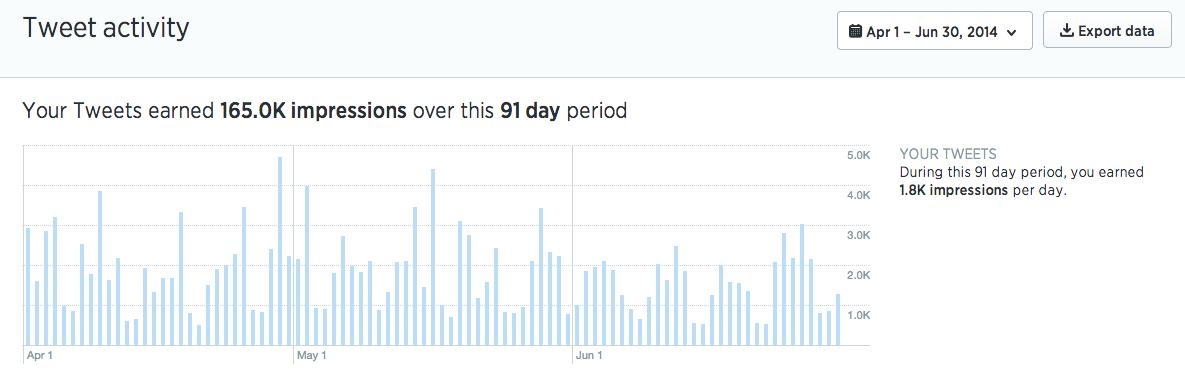 twitter_analytics_dashboard