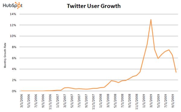 twitter growth
