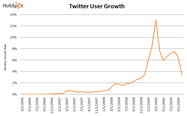 twitter growth