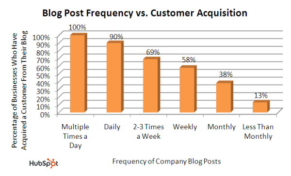 Blog Frequency Impacts Sales