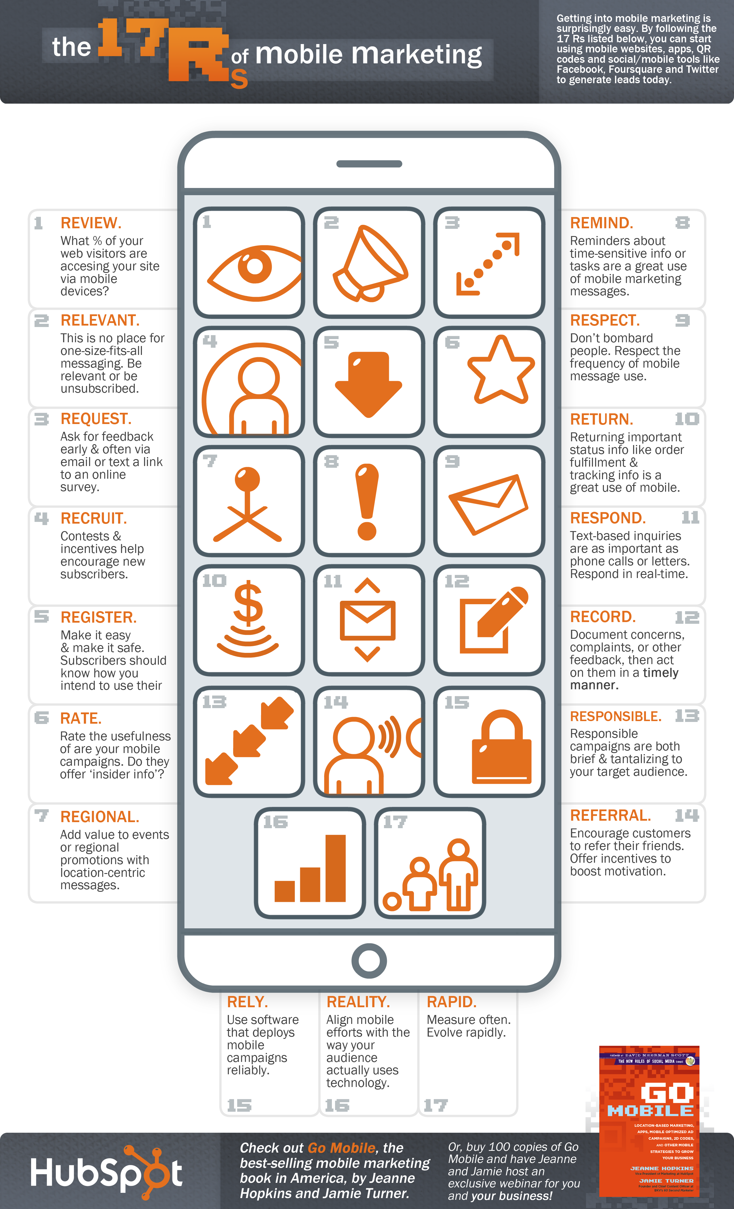 17 R's of Mobile Marketing Infographic FULL SIZE