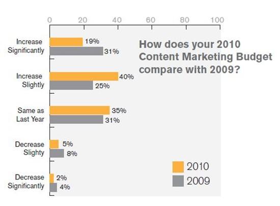 Junta42 content marketing survey