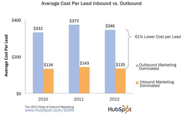 2012 cost per lead resized 600