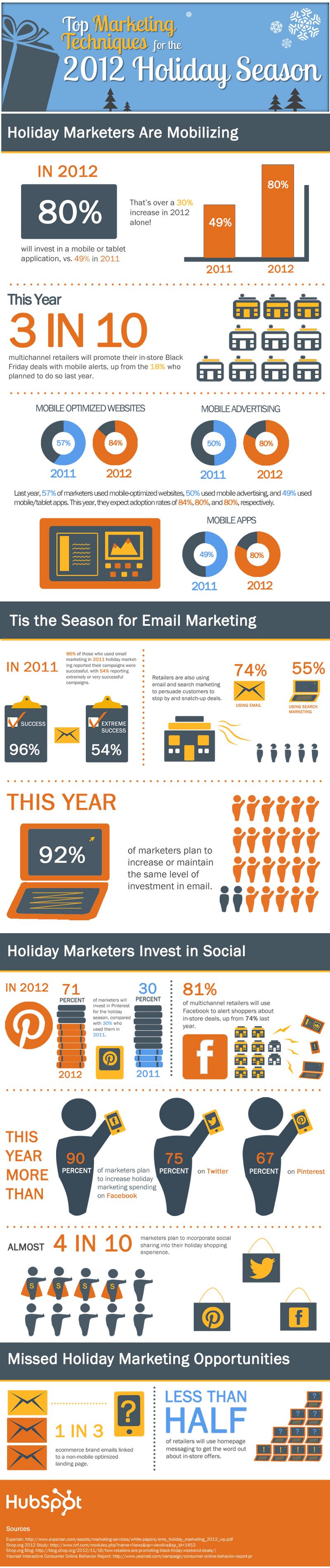 2012 holiday marketing stats