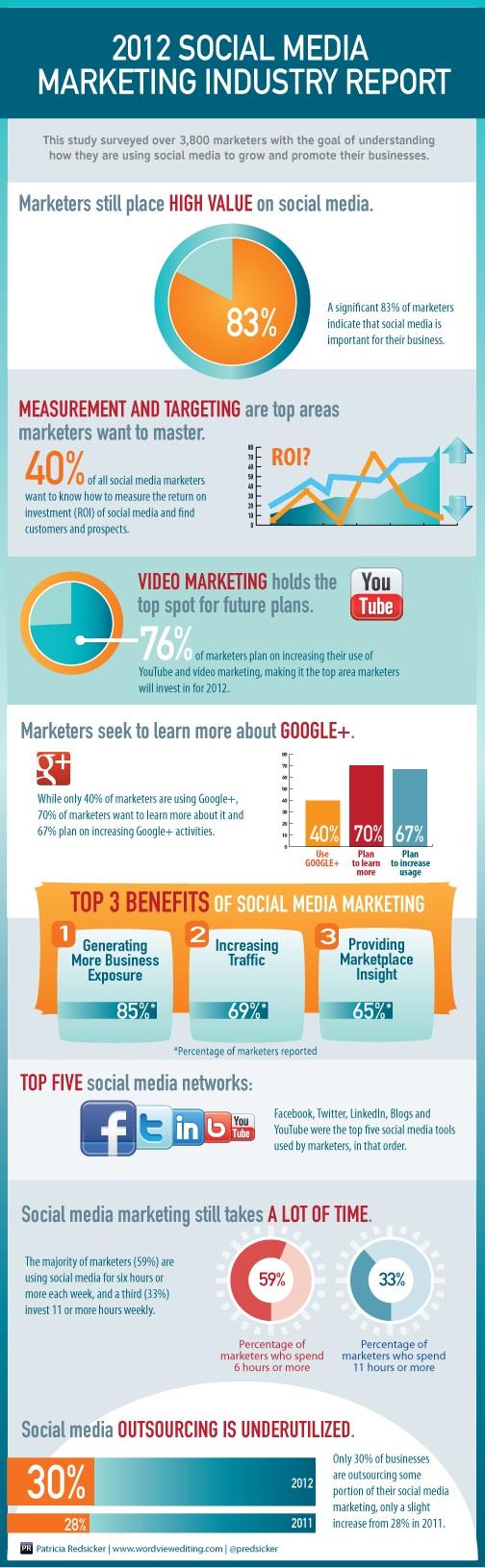 2012 social media marketing report resized 600