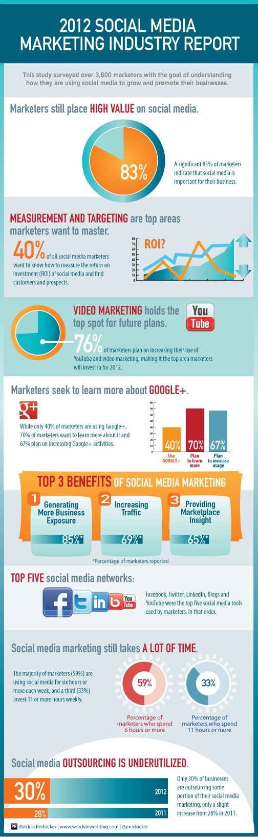 2012 social media marketing report resized 600