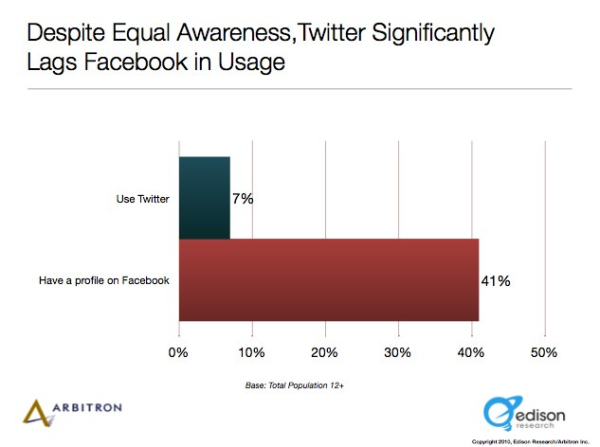 twitter usage statistics