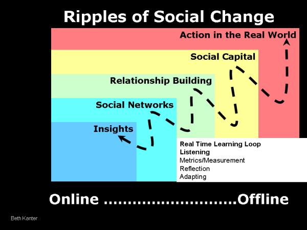 social change
