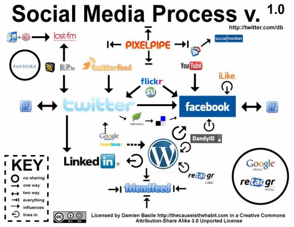 social media work flow
