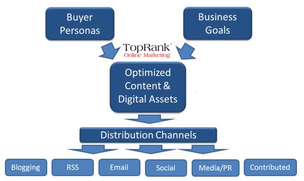 social media distribution