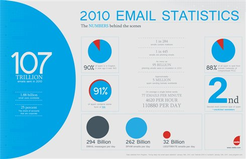 4846.EmailMarketing 5F00 infographic resized 600