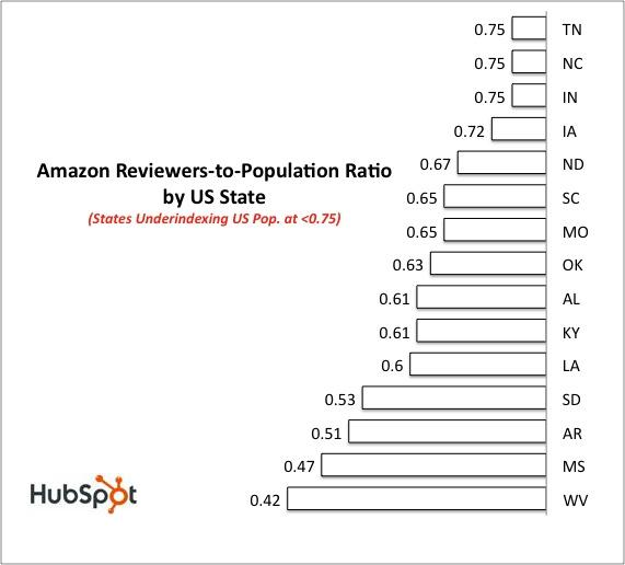 Amazon review data low ratios