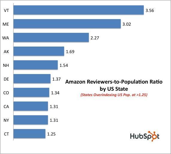 Amazon review data top ratios
