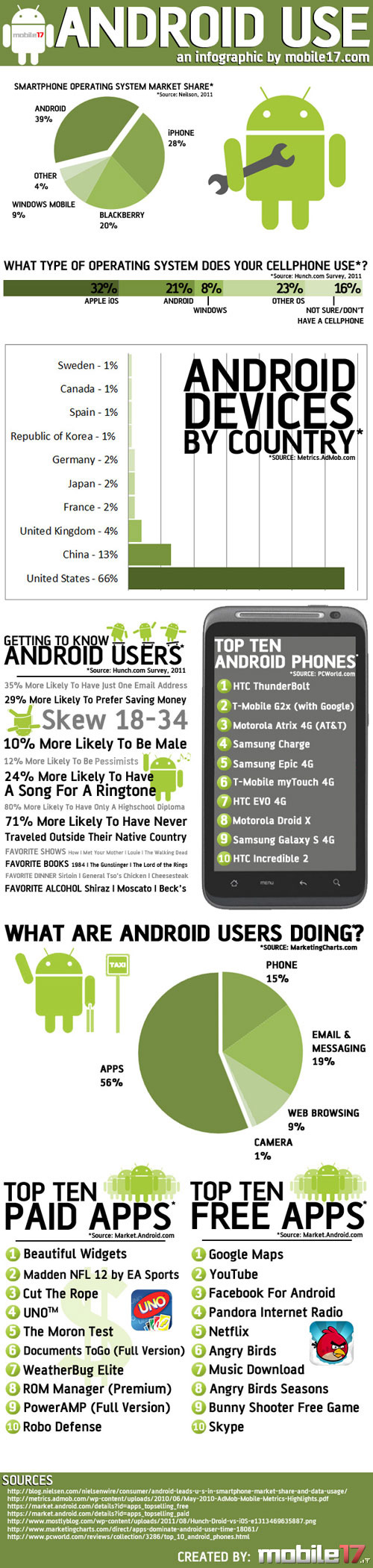 Android Use