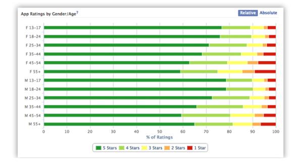 app insights resized 600