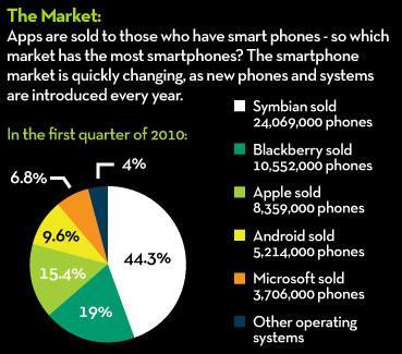 apple symbian smartphones resized 600