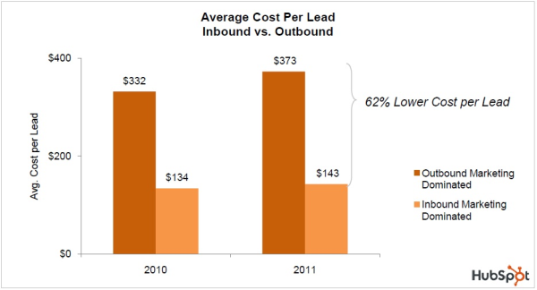 Avg Cost per Lead resized 600