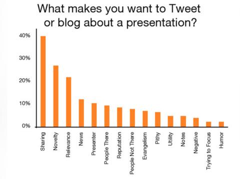 Science of Inbound Marketing - Why tweet?